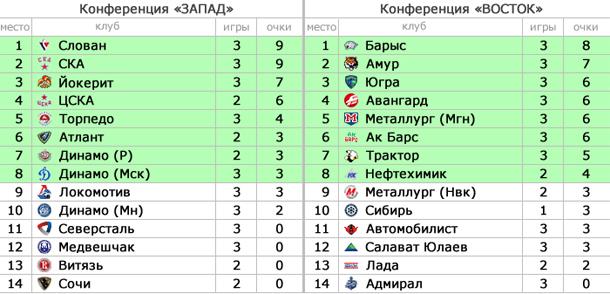 турнирная таблица 2014 хоккей минск